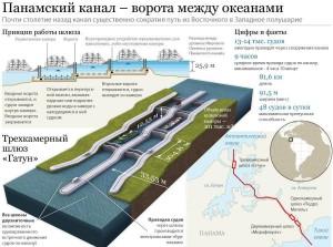 План-схема работы Панамского канала