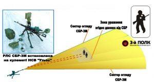 Схема дій при монтуванні на крупнокаліберному кулеметі.