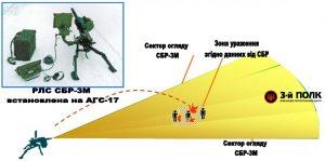 Схема дій при монтуванні на автоматичному гранатометі.